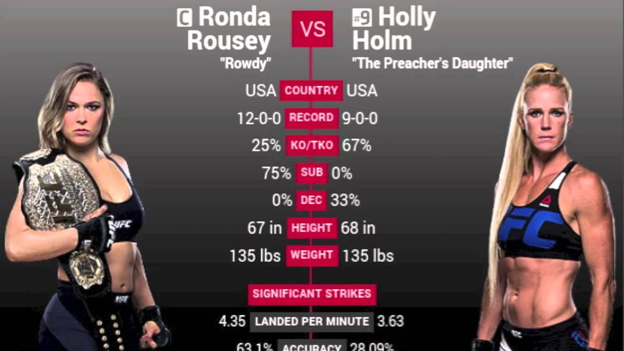 Holly Holm vs. Ronda Rousey nähdään ensi vuonna